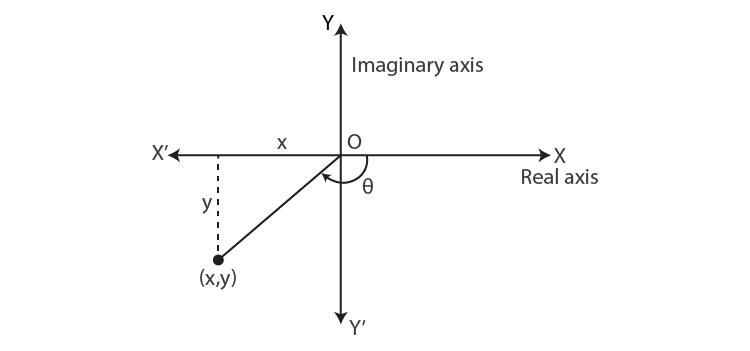 Principal value of the argument third quadrant