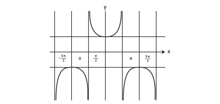 Graph of co secant function