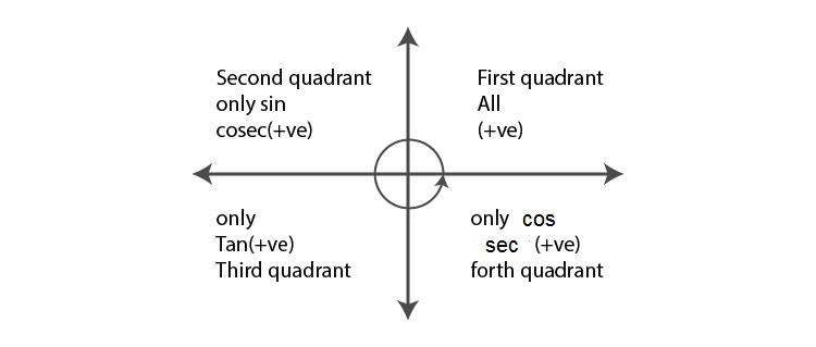 Sign of trigonometric ratios