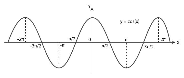 Graph of cosine function
