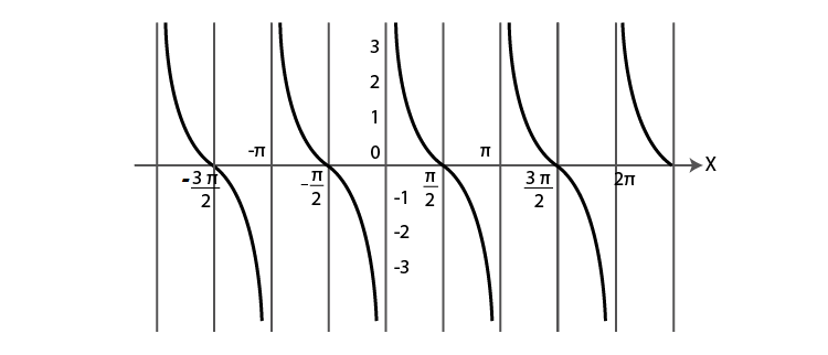 Graph of co tangent function