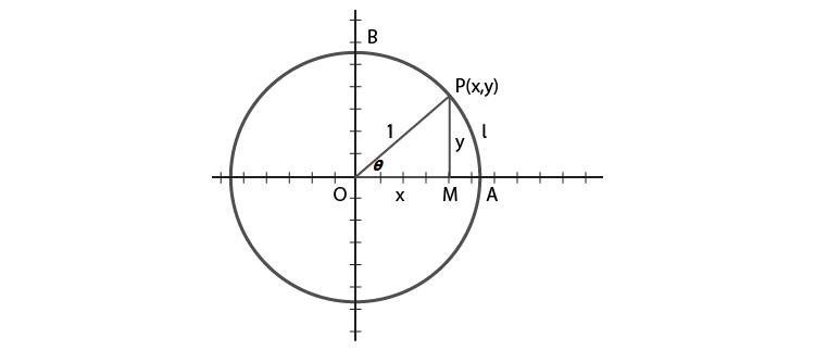 Trigonometric circular function