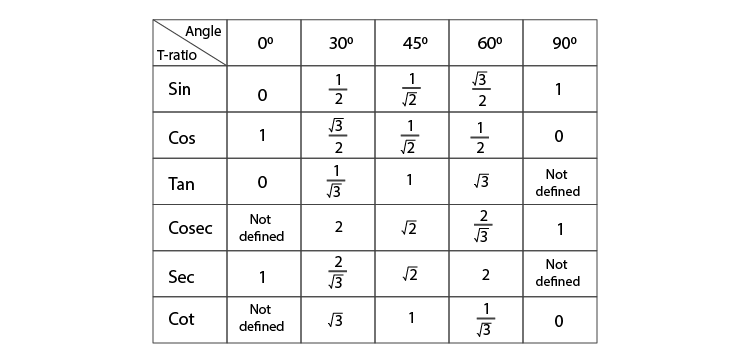 T ratio of standard angles