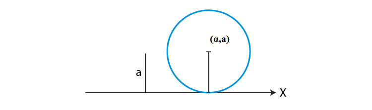 Equation of circle touching x axis