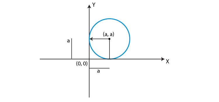 Equation of circle touching both axis