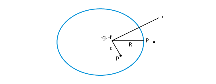 Position of a point with respect to circle