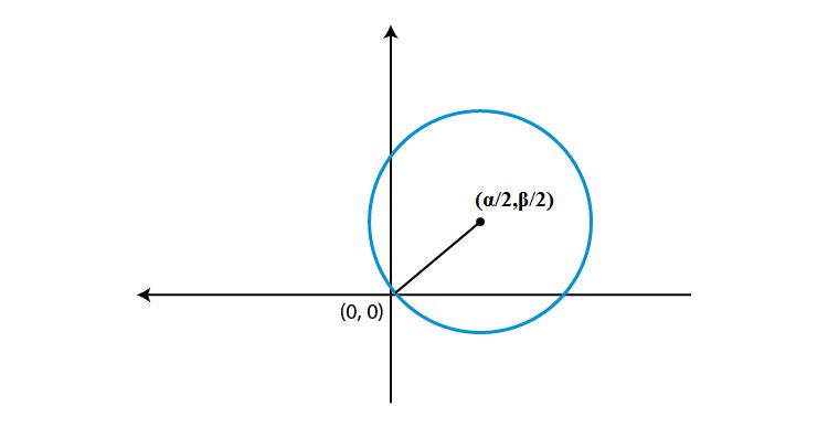 Equation of circle passes through origin with center