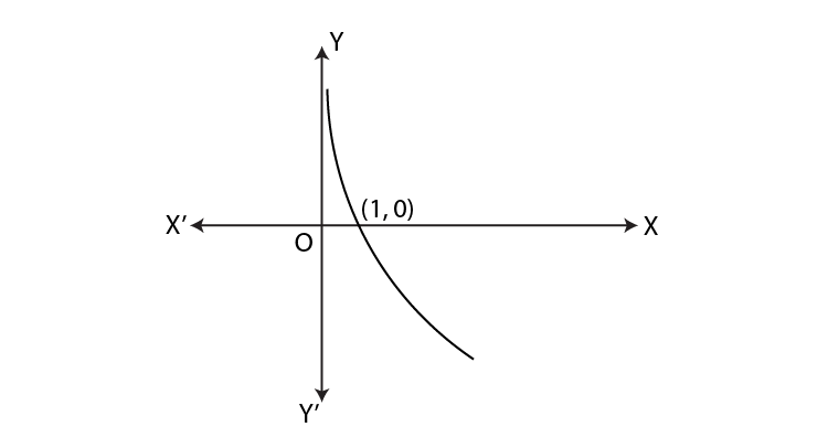 Graph of logarithmic function 2
