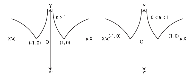 Graph of logarithmic function 4