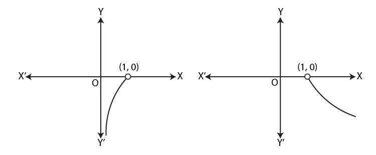 Graph of logarithmic function if x and a are on opposite side of unity