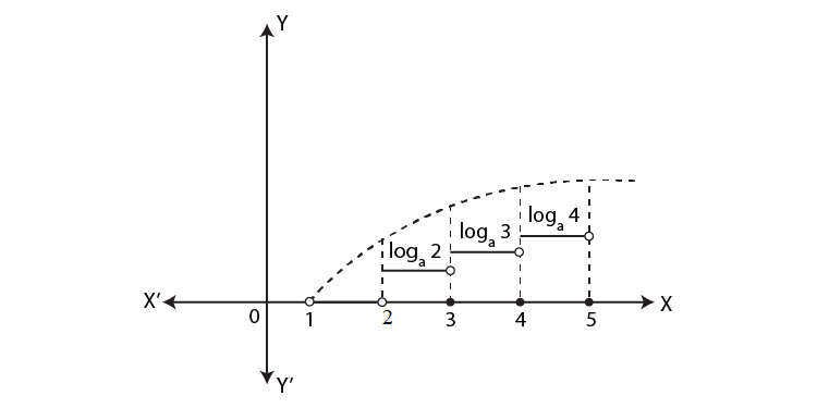 Graph of logarithmic function 6