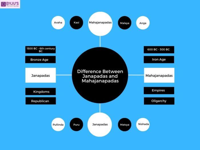 Difference between Janapadas and Mahajanapadas - UPSC Ancient Indian History