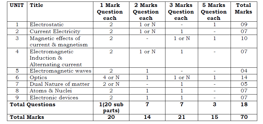 PSEB Class 12 Physics Exam pattern