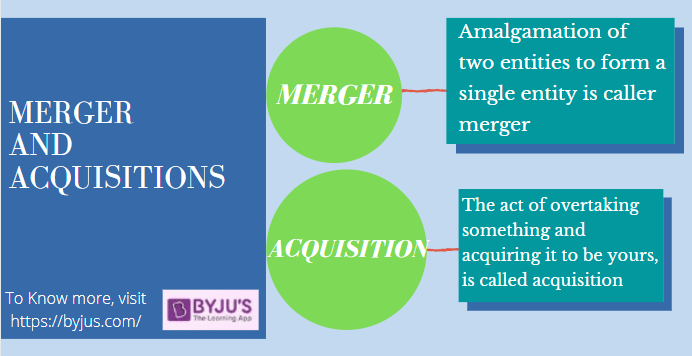 Merger and Acquisitions in India