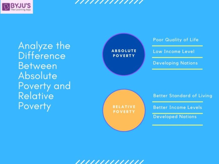 Difference Between Absolute Poverty and Relative Poverty