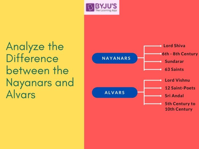 Difference Between Nayanars and Alvars - UPSC History