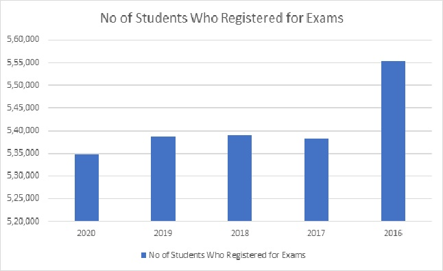 Studnents registered for TS Class 10 Exams