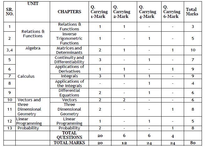 PSEB Maths syllabus 2020-21