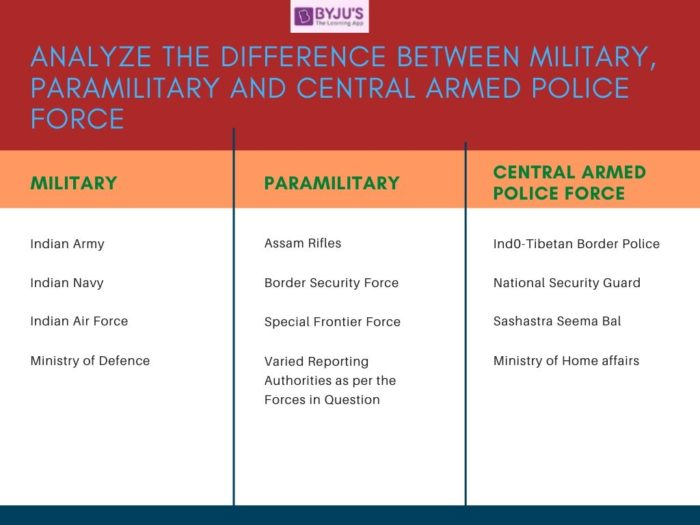 Difference Between Paramilitary, Military and Central Armed Police Force