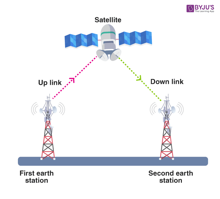 One-way satellite communication service