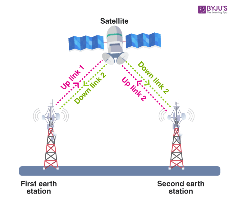 Two-way satellite communication service