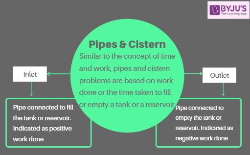 Pipes and Cistern - Quantitative Aptitude for Government Exams