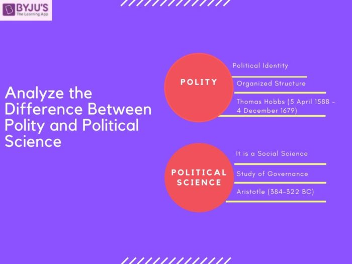Difference Between Polity and Political Science - IAS 2021