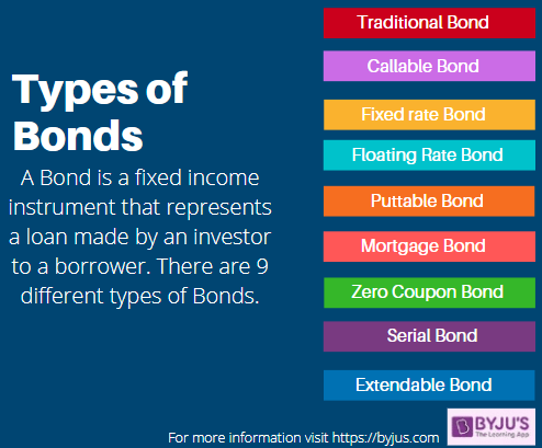 Types of Bonds - Banking Awareness for Government Exams