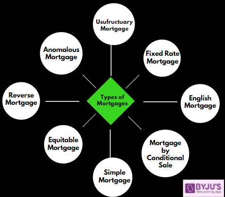 Types of Mortgages - Banking Awareness for Govt Exams