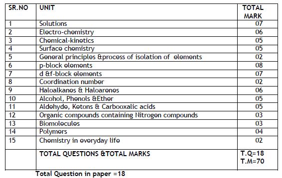 PSEB syllabus Class 12 Chemistry