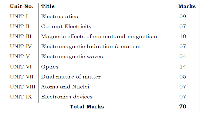 PSEB Class 12 Physics syllabus
