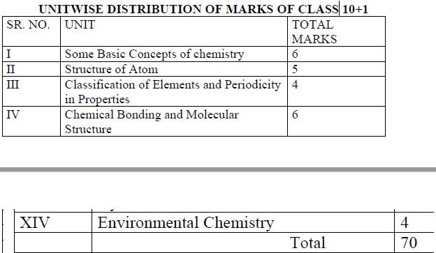 PSEB Class 11 Chemistry syllabus