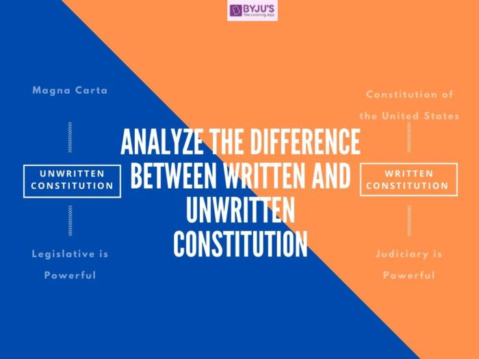 Difference Between Written and Unwritten Constitution