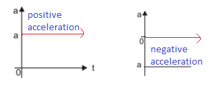 a-t graph