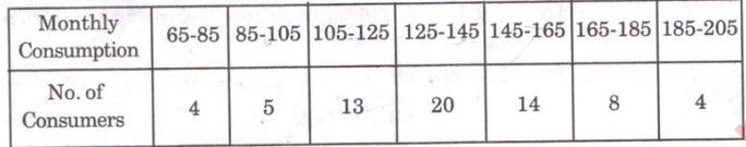 AP Class 10 Maths 2015 QP Solutions Question Number 22