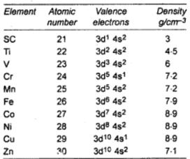 d Block Elements Oxidation State