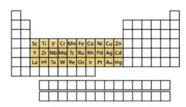 d Block Elements