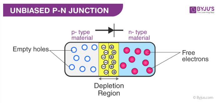 depletion layer