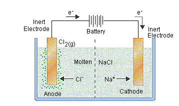 Electrolytic Cell Diagram