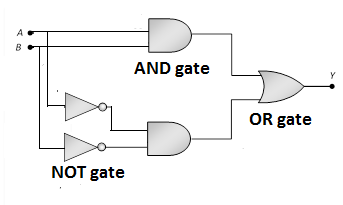 Ex-NOR gate can be constructed by combining the OR gate, AND gate and NOT gate.