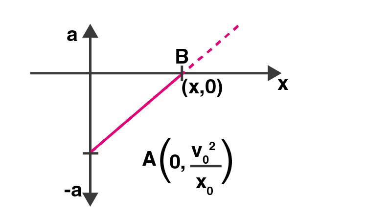 Exemplar Solution Class 11 Physics Chapter 3.1