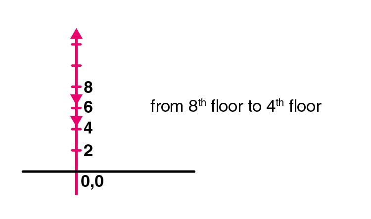 Exemplar Solution Class 11 Physics Chapter 3.13