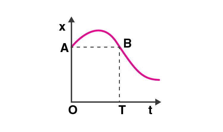 Exemplar Solution Class 11 Physics Chapter 3.14