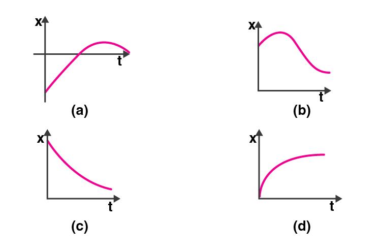 Exemplar Solution Class 11 Physics Chapter 3.15