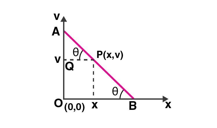 Exemplar Solution Class 11 Physics Chapter 3.2