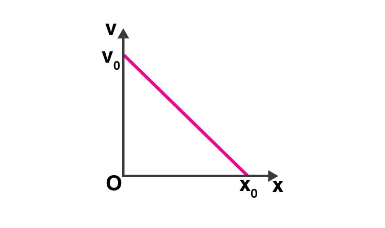 Exemplar Solution Class 11 Physics Chapter 3.3
