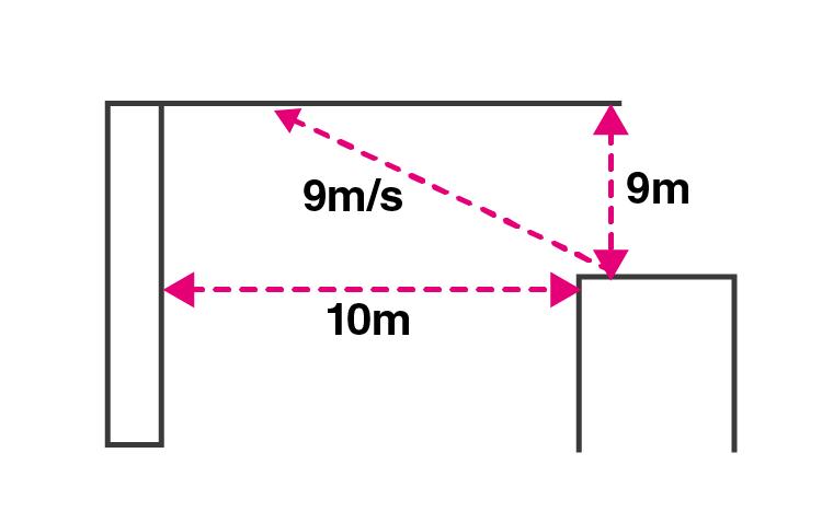 Exemplar Solution Class 11 Physics Chapter 3.4