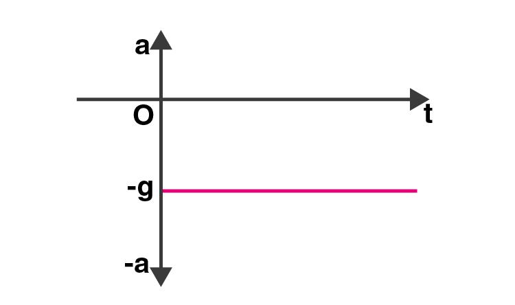 Exemplar Solution Class 11 Physics Chapter 3.5
