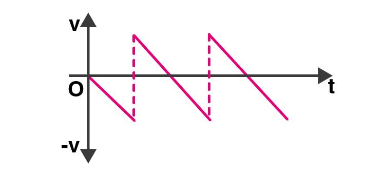 Exemplar Solution Class 11 Physics Chapter 3.6