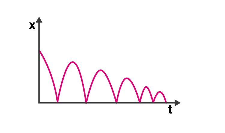 Exemplar Solution Class 11 Physics Chapter 3.7